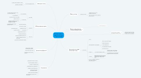 Mind Map: Әлемдік қаржы нарығының даму тенденциялары