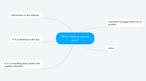 Mind Map: What makes a website good?