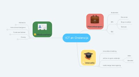 Mind Map: ICT en Onderwijs