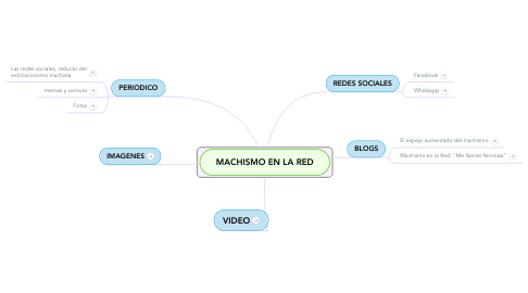 Mind Map: MACHISMO EN LA RED