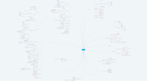 Mind Map: Ulmart.ru