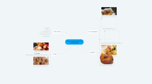 Mind Map: COMO HACER BUÑUELOS DE MANZANA