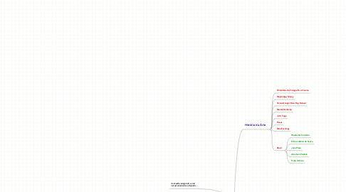 Mind Map: Arte e Tecnologia