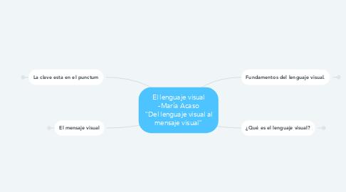 """Mind Map: El lenguaje visual -María Acaso """"Del lenguaje visual al mensaje visual"""""""