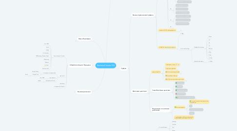 Mind Map: Business Process PIN