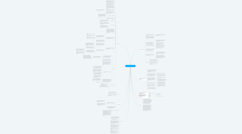 Mind Map: Voice Science Final Paper