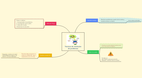 Mind Map: Técnicas de resolución de problemas