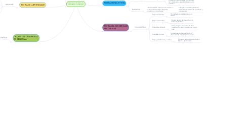 Mind Map: PRINCIPALES TEORÍAS DEL DESARROLLO HUMANO