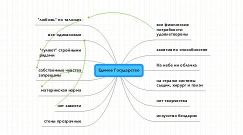 Mind Map: Единое Государство