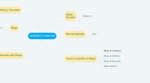 Mind Map: APRENDO A DIBUJAR