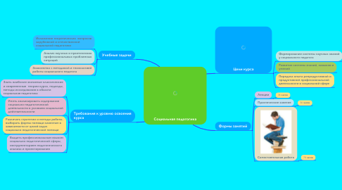 Mind Map: Социальная педагогика