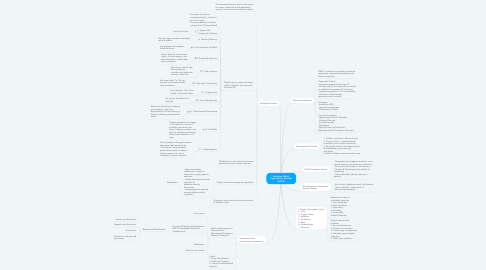Mind Map: Attention Deficit Hyperactivity Disorder (ADHD)