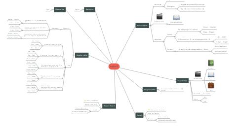 Mind Map: Ingles lll