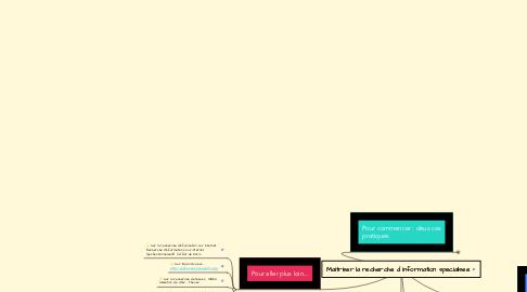 Mind Map: Maitriser la recherche d information specialisee