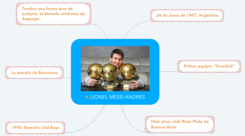 Mind Map: LIONEL MESSI ANDRES