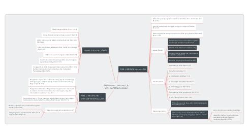 Mind Map: MENGENAL, MELIHAT, & MENDAPATKAN ALLAH