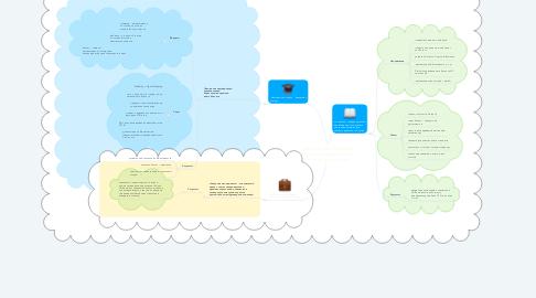 Mind Map: Комплексные программы повышения эффективности дилерских центров