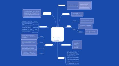 Mind Map: Conservación y Restauración de Monumentos