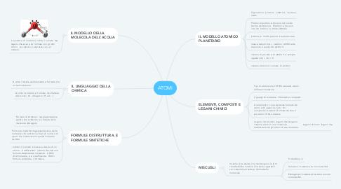 Mind Map: ATOMI