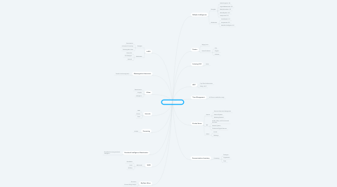 Mind Map: Teertho Bhattacharya