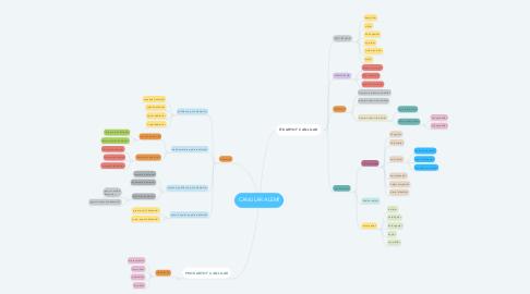 Mind Map: CANLILAR ALEMİ