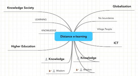Mind Map: Distance e-learning
