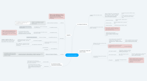 Mind Map: La structure sociale