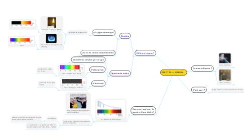Mind Map: SPECTRE LUMINEUX