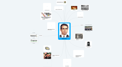 Mind Map: ERNESTO ZEDILLO PONCE DE LEÓN