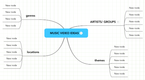 Mind Map: MUSIC VIDEO IDEAS