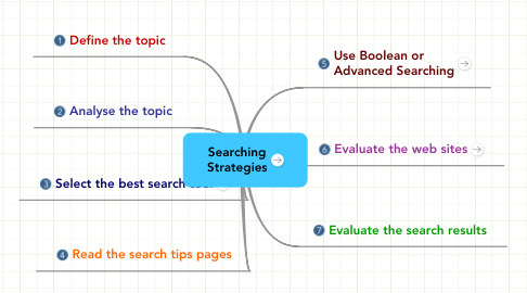 Mind Map: Searching Strategies