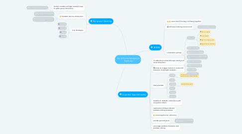 Mind Map: Social Family Models of Teaching