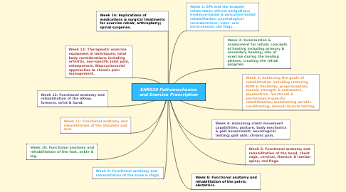 Mind Map: EHR520 Pathomechanics and Exercise Prescription