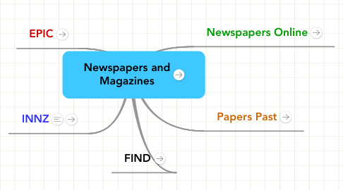 Mind Map: Newspapers and Magazines