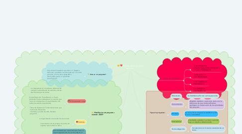 Mind Map: Diseño de proyectos sociales.