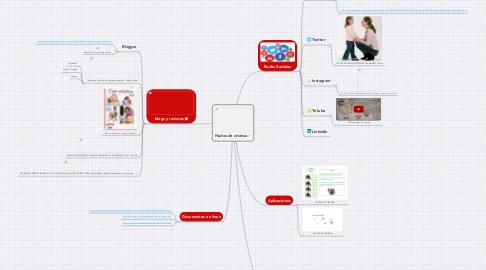 Mind Map: Pautas de crianza