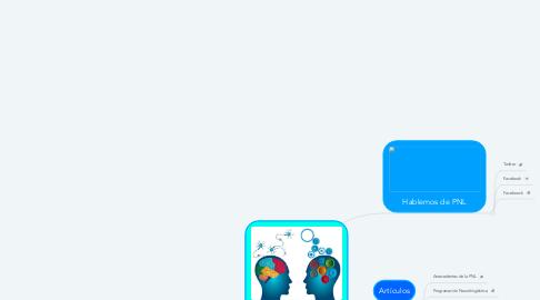 Mind Map: Programación Neurolingüística