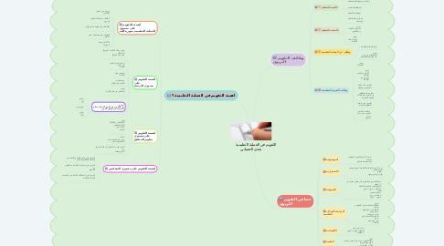 Mind Map: التقويم في العملية التعليمية           شذى الحمياني