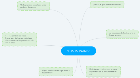 "Mind Map: ""LOS TSUNAMIS"""