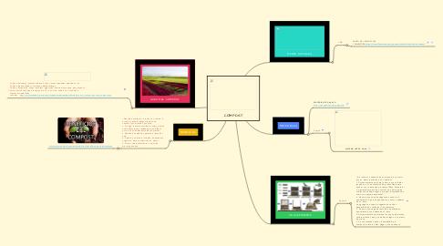 Mind Map: COMPOST