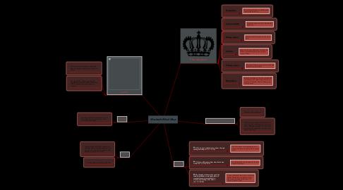 Mind Map: Macbeth Mind Map