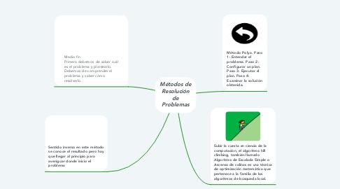 Mind Map: Métodos de Resolución de Problemas