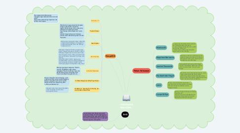Mind Map: WAWASAN NASIONAL