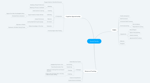 Mind Map: Social Family