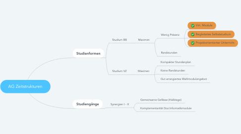 Mind Map: AG Zeitstrukturen