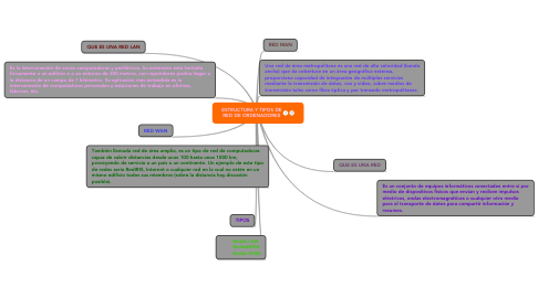 Mind Map: ESTRUCTURA Y TIPOS DERED DE ORDENADORES