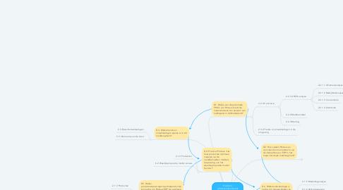 Mind Map: Hoe kan softwareontwikkelaar Proteus door middel van het Waardepropositie canvas invulling geven aan haar product- en salesstrategie ten aanzien van ERP om waarde te creëren voor haar meest kansrijke marktsegment?