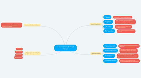 Mind Map: Introduction to Material Science