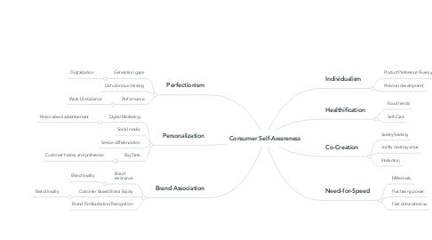 Mind Map: Consumer Self-Awareness