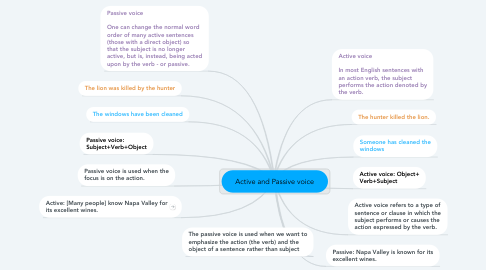 Mind Map: Active and Passive voice